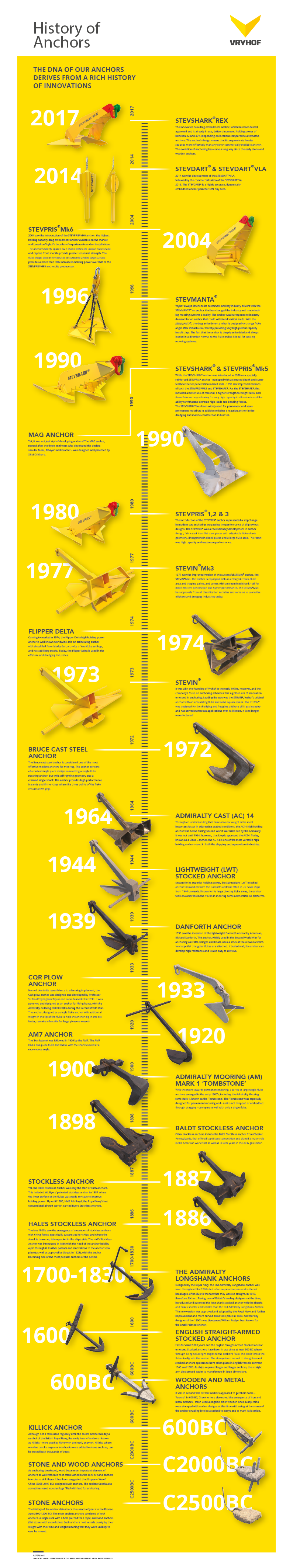 Infographic-History-of-anchors.png