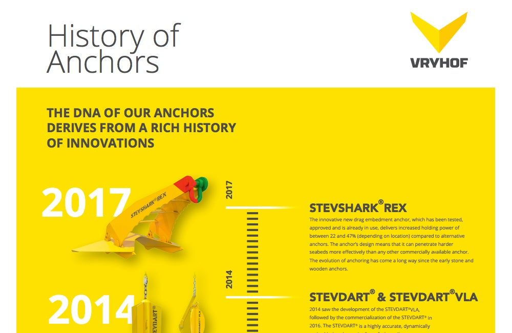 VRYHOF HISTORY OF ANCHORS
